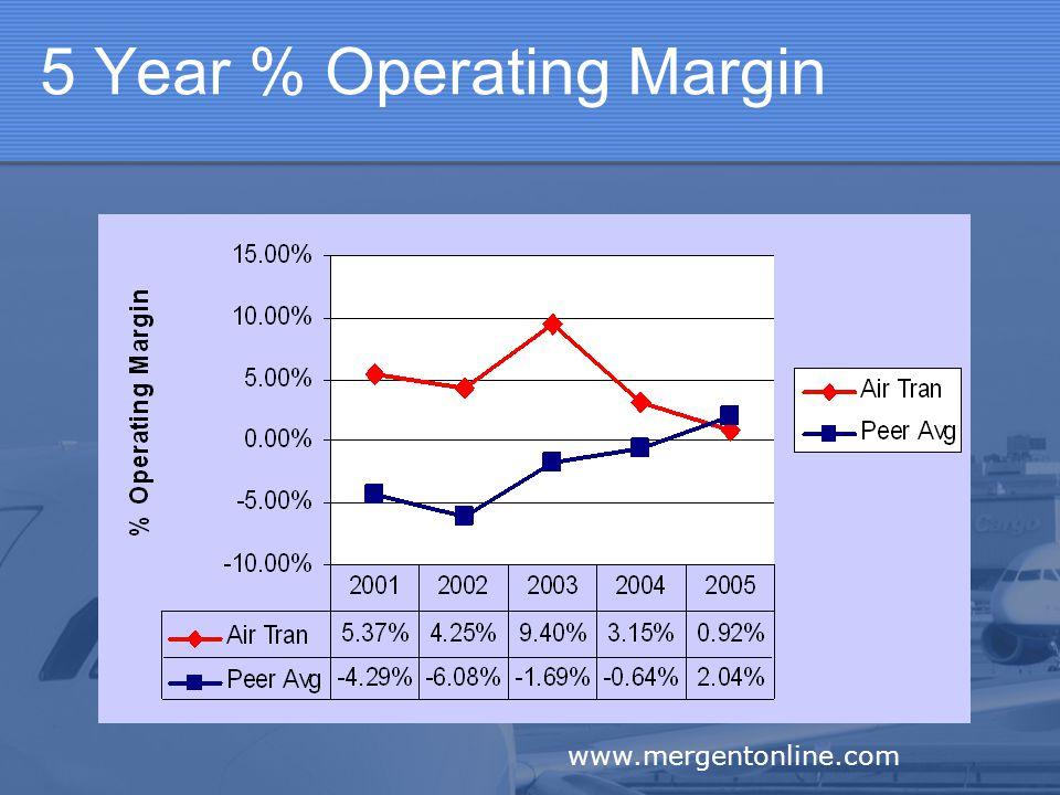5 Year % Operating Margin www.mergentonline.com