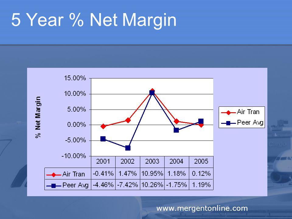 5 Year % Net Margin www.mergentonline.com