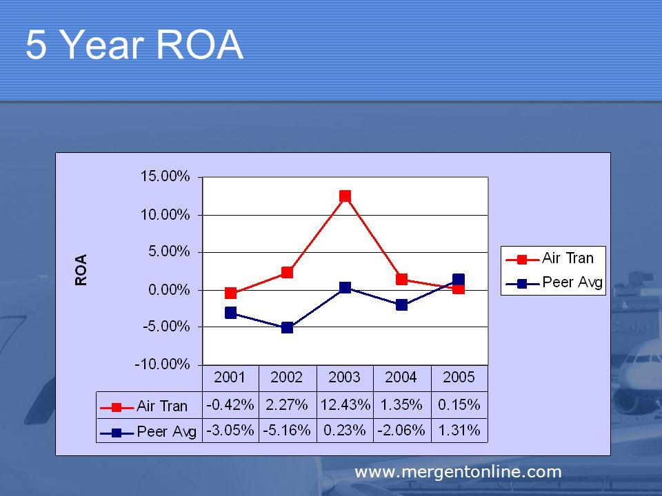 5 Year ROA www.mergentonline.com