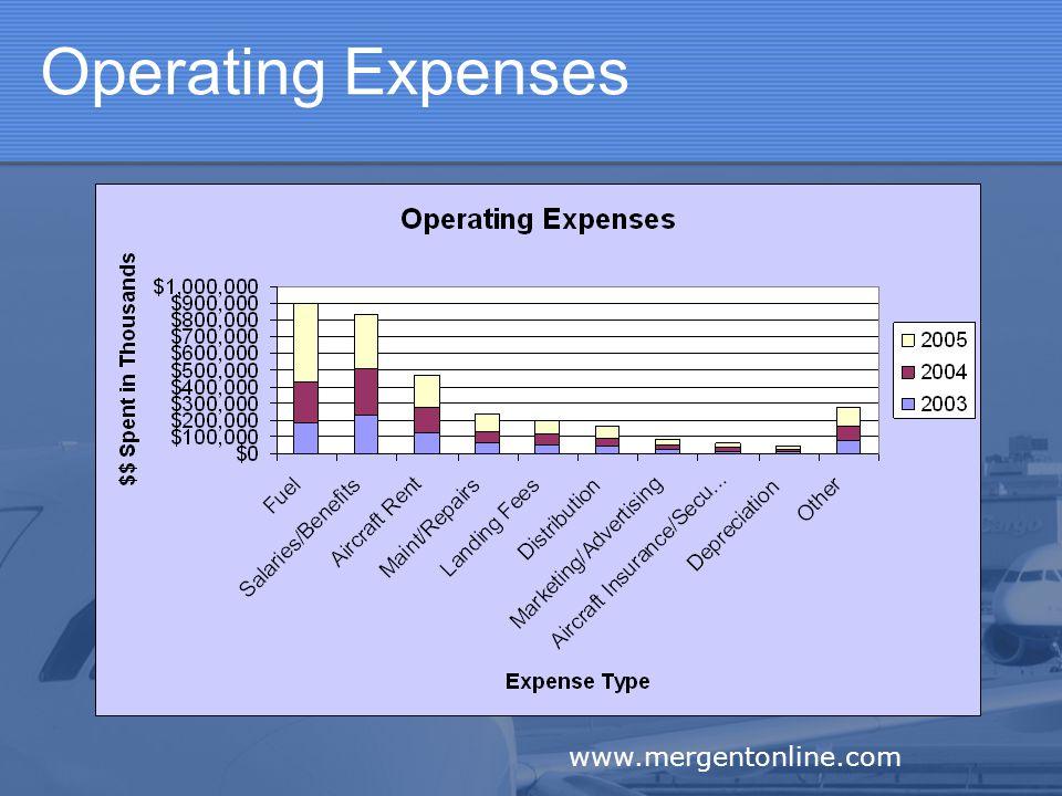 Operating Expenses www.mergentonline.com