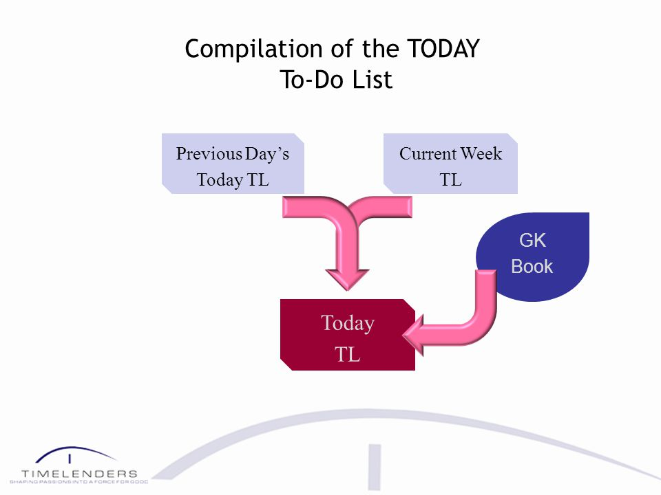 Interaction of the GK Book with the To-Do Lists YEAR MONTH WEEK DAY SCAN EVERY Master Current Year Current Month Current Week Today GK Book Daily Scheduler