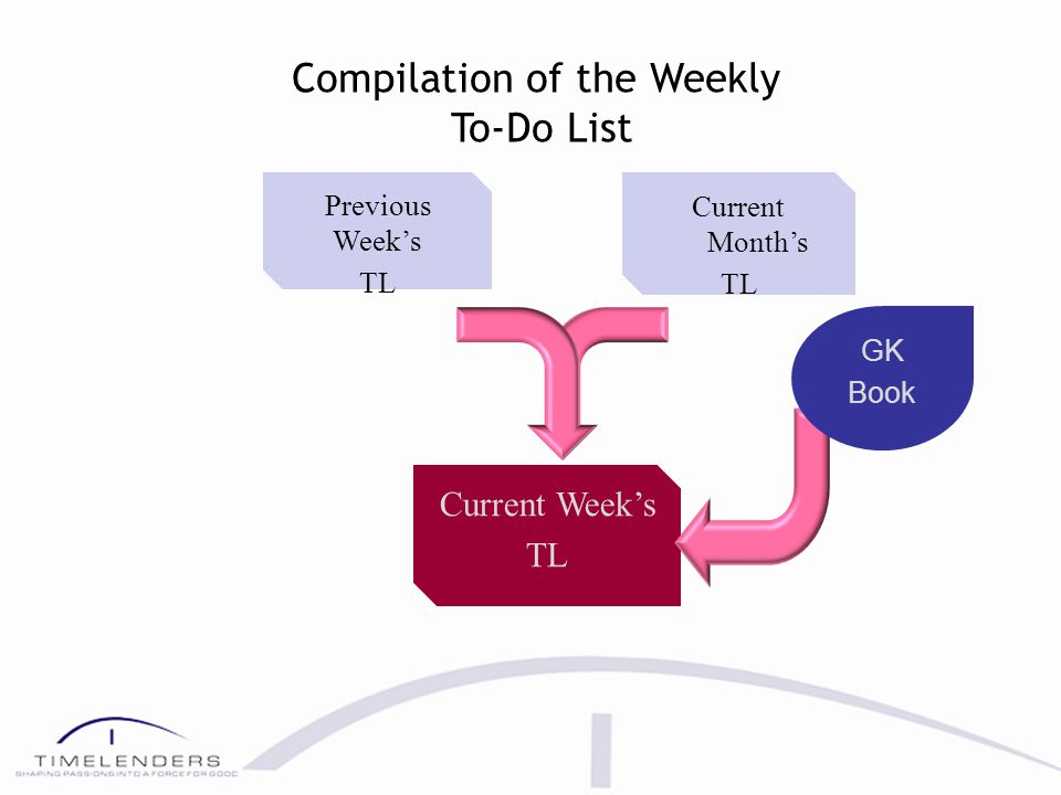 Today TL Current Week TL Previous Day's Today TL GK Book Compilation of the TODAY To-Do List
