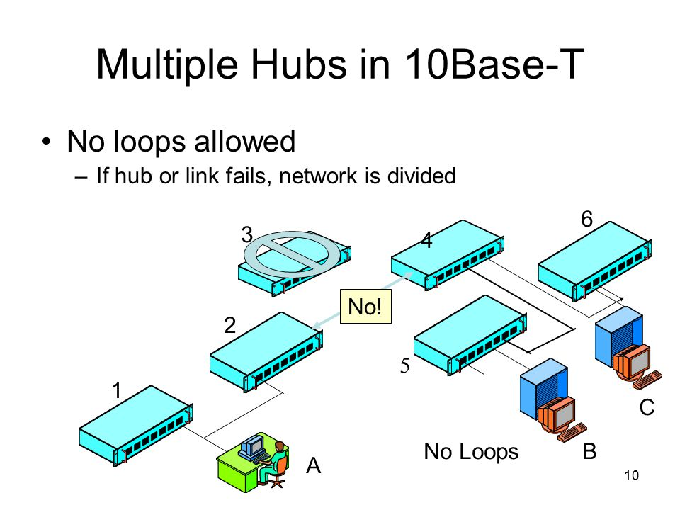 10 Multiple Hubs in 10Base-T No loops allowed –If hub or link fails, network is divided No Loops A B C 1 2 3 4 5 6 No!