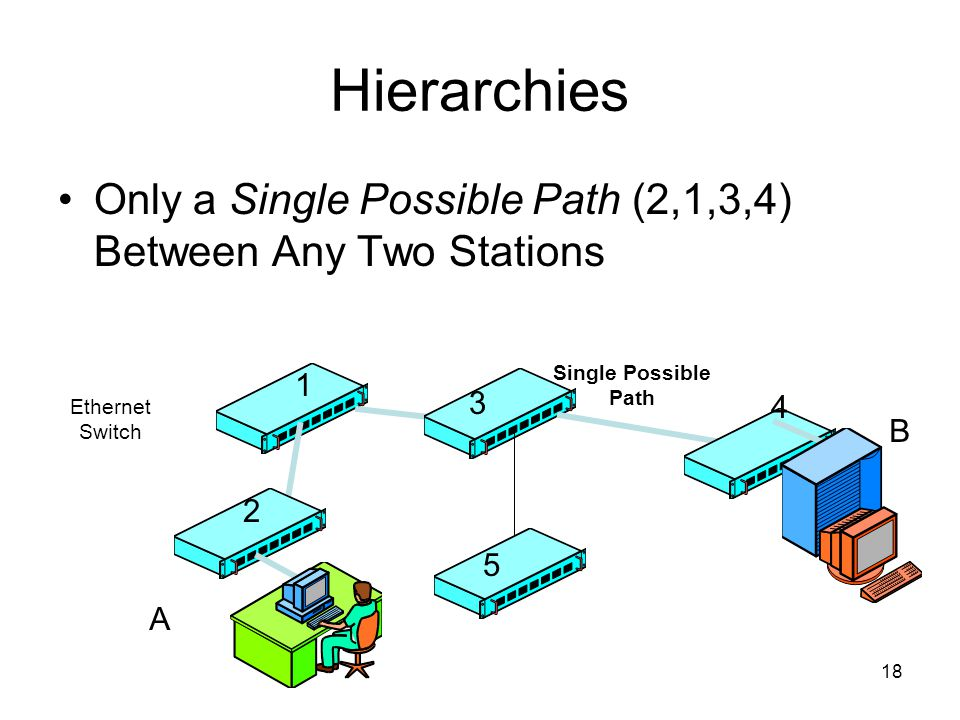 18 Hierarchies Only a Single Possible Path (2,1,3,4) Between Any Two Stations Single Possible Path Ethernet Switch A 1 3 4 5 B 2