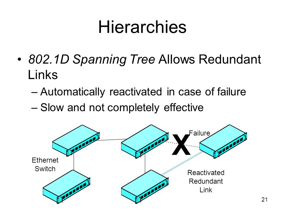 21 X Hierarchies 802.1D Spanning Tree Allows Redundant Links –Automatically reactivated in case of failure –Slow and not completely effective Reactivated Redundant Link Ethernet Switch Failure
