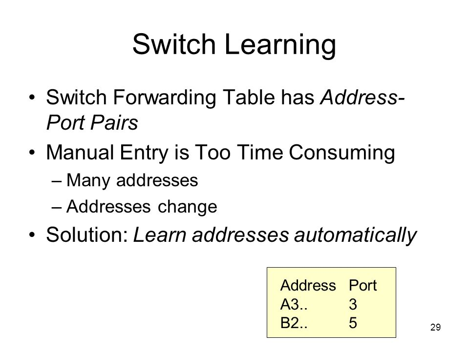 29 Switch Learning Switch Forwarding Table has Address- Port Pairs Manual Entry is Too Time Consuming –Many addresses –Addresses change Solution: Learn addresses automatically Address A3..