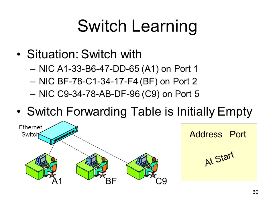 30 Switch Learning Situation: Switch with –NIC A1-33-B6-47-DD-65 (A1) on Port 1 –NIC BF-78-C1-34-17-F4 (BF) on Port 2 –NIC C9-34-78-AB-DF-96 (C9) on Port 5 Switch Forwarding Table is Initially Empty AddressPort A1BFC9 Ethernet Switch At Start