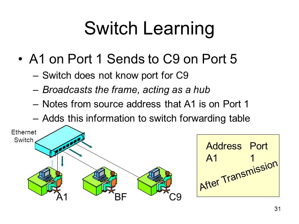 31 Switch Learning A1 on Port 1 Sends to C9 on Port 5 –Switch does not know port for C9 –Broadcasts the frame, acting as a hub –Notes from source address that A1 is on Port 1 –Adds this information to switch forwarding table Address A1 Port 1 A1BFC9 Ethernet Switch After Transmission