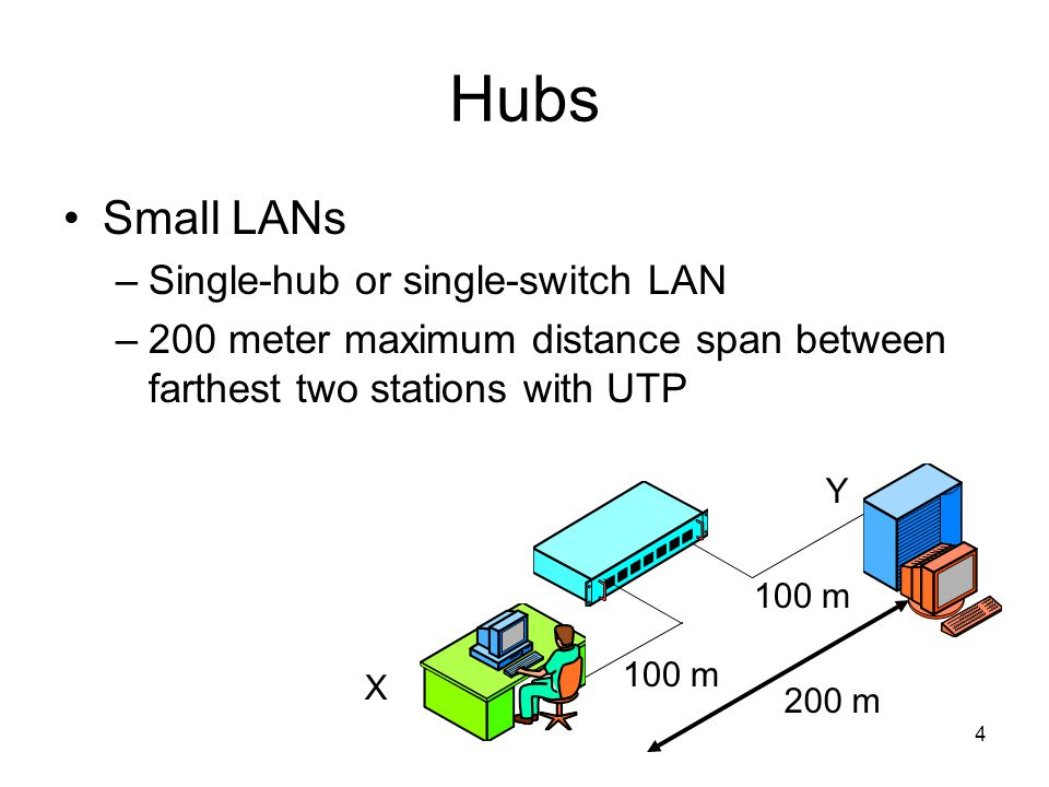 4 Hubs Small LANs –Single-hub or single-switch LAN –200 meter maximum distance span between farthest two stations with UTP 100 m X Y 200 m