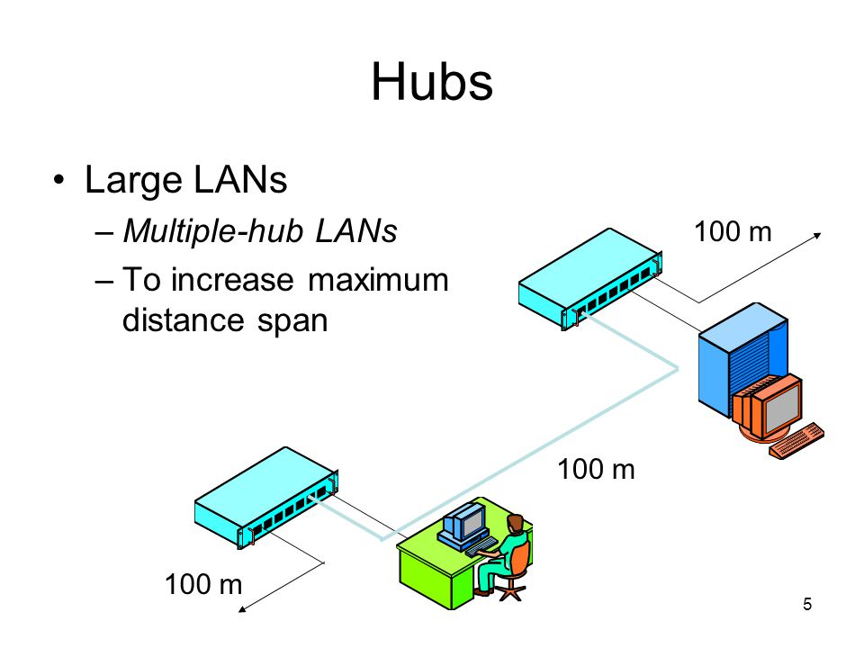 5 Hubs Large LANs –Multiple-hub LANs –To increase maximum distance span 100 m