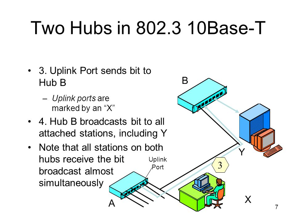 7 Two Hubs in 802.3 10Base-T 3.