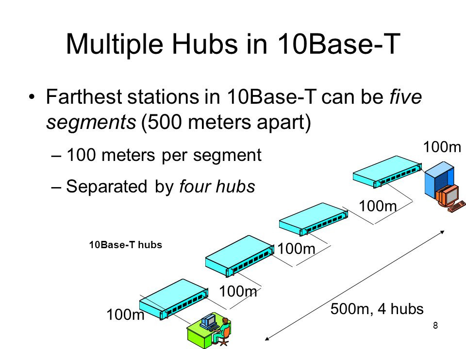 8 Multiple Hubs in 10Base-T Farthest stations in 10Base-T can be five segments (500 meters apart) –100 meters per segment –Separated by four hubs 100m 500m, 4 hubs 10Base-T hubs