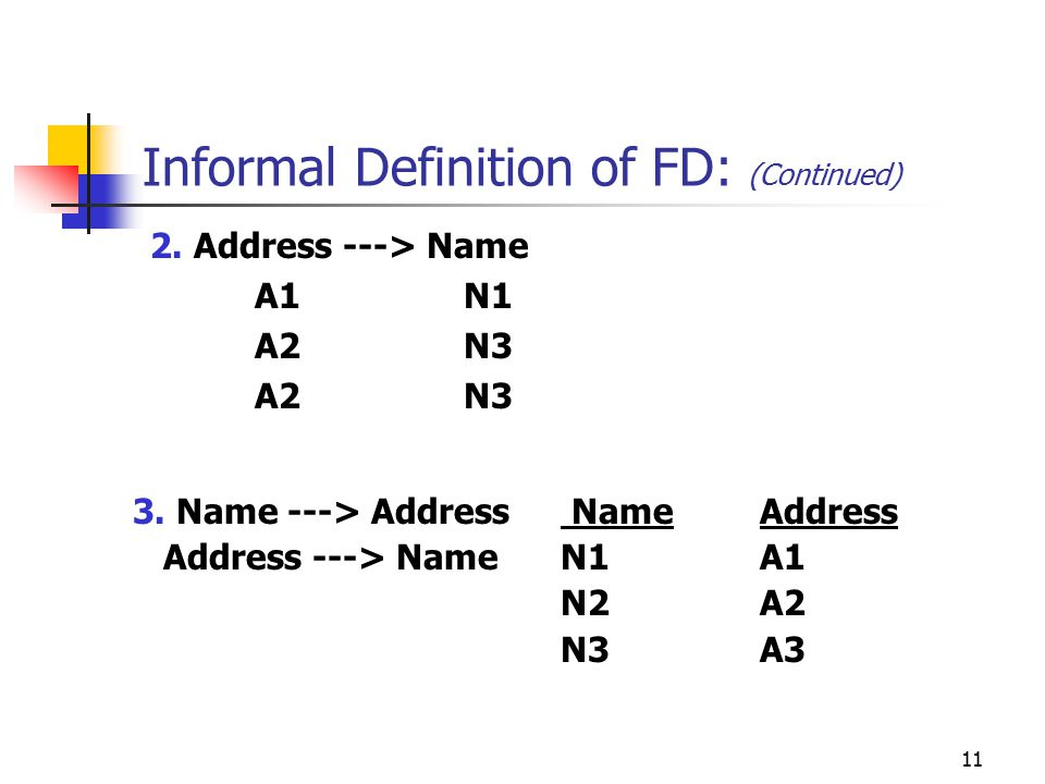 11 Informal Definition of FD: (Continued) 3. Name ---> Address NameAddress Address ---> Name N1A1 N2A2 N3A3 2. Address ---> Name A1N1 A2N3