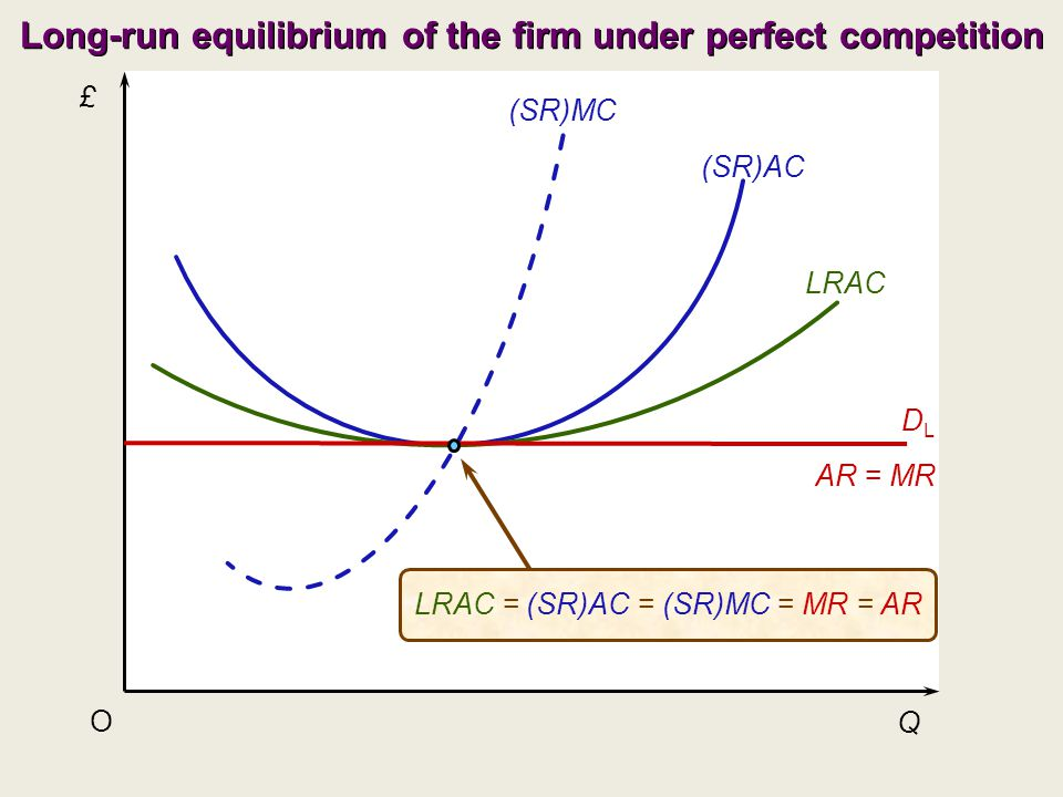 £ Q O (SR)AC (SR)MC LRAC AR = MR DLDL LRAC = (SR)AC = (SR)MC = MR = AR Long-run equilibrium of the firm under perfect competition