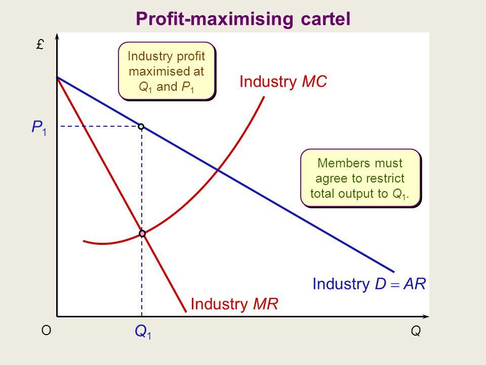 £ Q O Industry D  AR Industry MC Industry MR Q1Q1 P1P1 Industry profit maximised at Q 1 and P 1 Members must agree to restrict total output to Q 1.