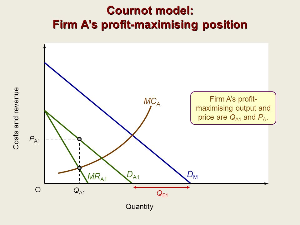 O Quantity DMDM MC A D A1 MR A1 Q A1 Q B1 Firm A's profit- maximising output and price are Q A1 and P A. P A1 Cournot model: Firm A's profit-maximisin