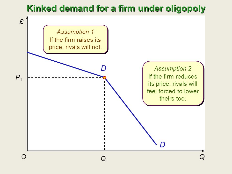 £ Q O P1P1 Q1Q1 D D Kinked demand for a firm under oligopoly Assumption 1 If the firm raises its price, rivals will not. Assumption 1 If the firm rais
