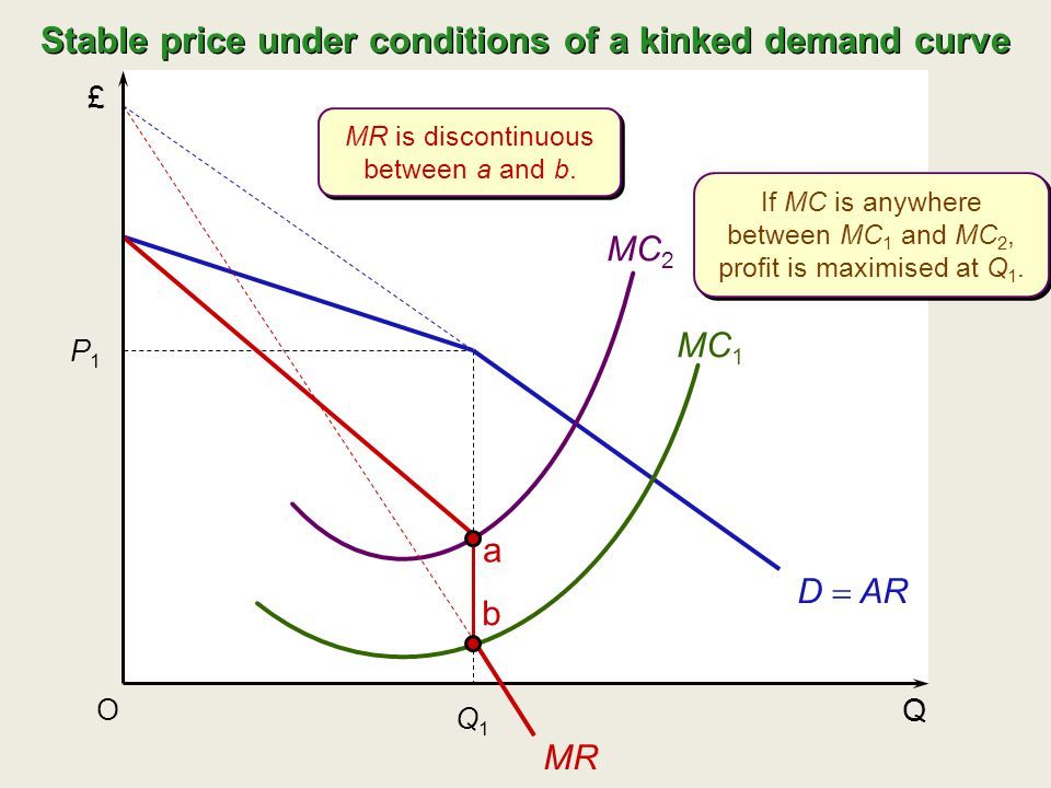 £ Q O P1P1 Q1Q1 MC 2 MC 1 MR a b D  AR Stable price under conditions of a kinked demand curve MR is discontinuous between a and b. If MC is anywhere