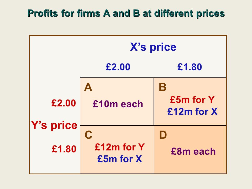 £2.00£1.80 £2.00 £1.80 X's price Y's price A B C D £10m each £8m each £12m for Y £5m for X £5m for Y £12m for X Profits for firms A and B at different