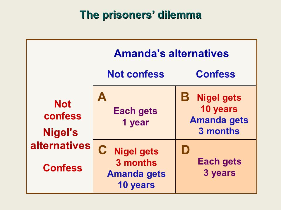 Not confessConfess Not confess Confess Amanda's alternatives Nigel's alternatives A B C D Each gets 1 year Each gets 3 years Nigel gets 3 months Amand