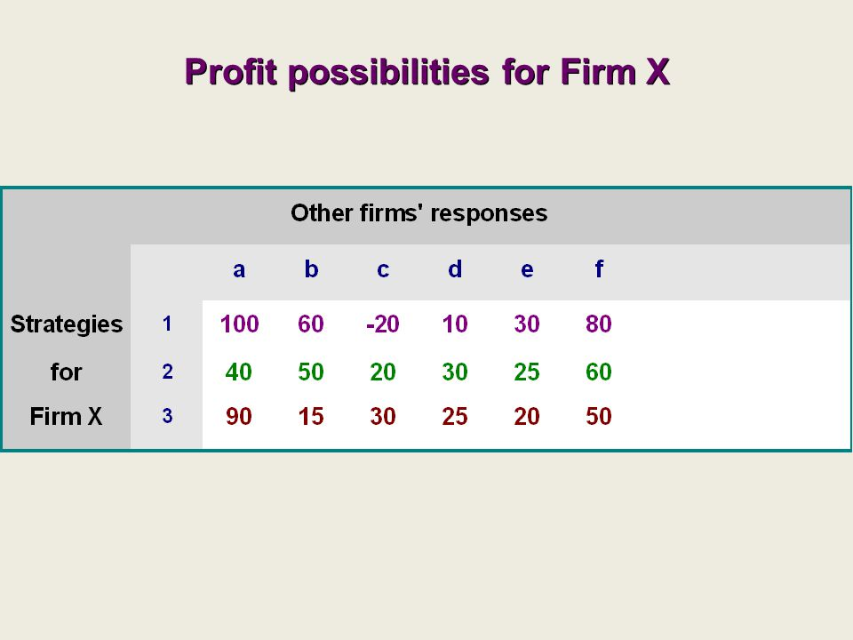 Profit possibilities for Firm X