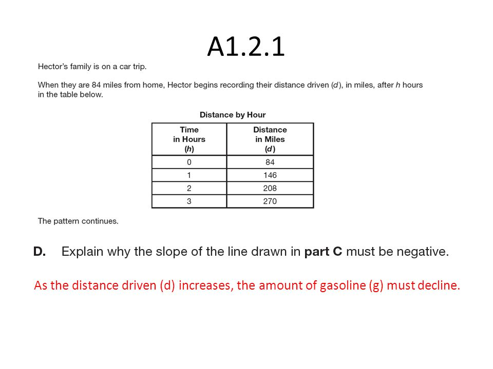 As the distance driven (d) increases, the amount of gasoline (g) must decline.