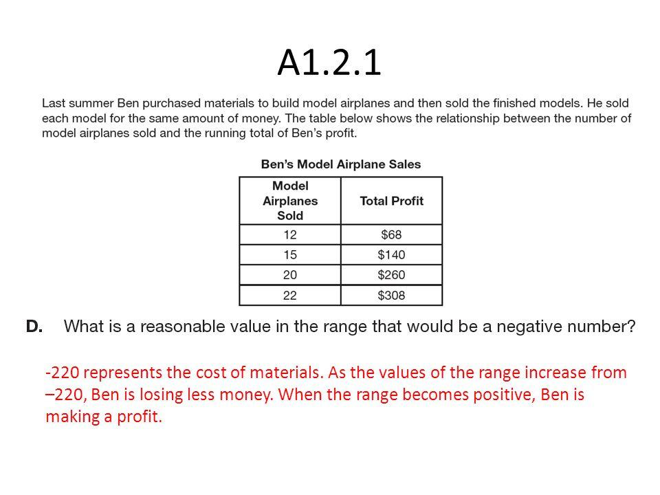 -220 represents the cost of materials.