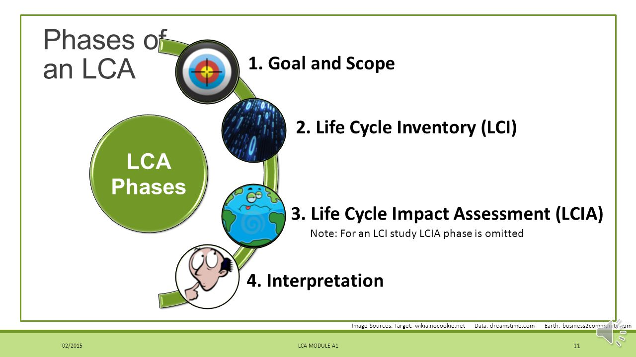 Scope of ISO 14040 LCA MODULE A1 10 ISO 14040 contains general information on: a.Goal and scope of LCA b.LCI phase c.LCIA phase d.Interpretation phase e.Reporting and critical review f.Limitations g.Relationship between phases h.Conditions for use of value choices and optional elements Normative references: Need to use 14044 to apply 14040 Phases of an LCA 02/2015