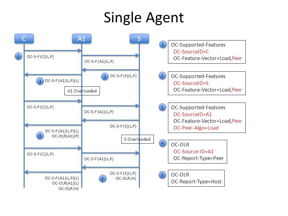 Single Agent C C A1 S S OC-S-F (C)(L,P) OC-S-F (A1)(L,P) OC-S-F (S)(L,P) OC-S-F (A1)(L,P)(L) OC-OLR(A1)(P) OC-S-F (C)(L,P) OC-S-F (A1)(L,P) OC-S-F (S)(L,P) OC-Supported-Features OC-SourceID=C OC-Feature-Vector=Load,Peer OC-S-F (A1)(L,P)(L) OC-OLR(A1)(L) OC-OLR (H) OC-S-F (C)(L,P) OC-S-F (A1)(L,P) OC-S-F (S)(L,P) OC-OLR (H) OC-OLR OC-Report-Type=Host OC-Supported-Features OC-SourceID=S OC-Feature-Vector=Load,Peer OC-Supported-Features OC-SourceID=A1 OC-Feature-Vector=Load,Peer OC-Peer-Algo=Load 1 1 2 2 3 3 4 4 5 OC-OLR OC-Source-ID=A1 OC-Report-Type=Peer 5 A1 Overloaded S Overloaded