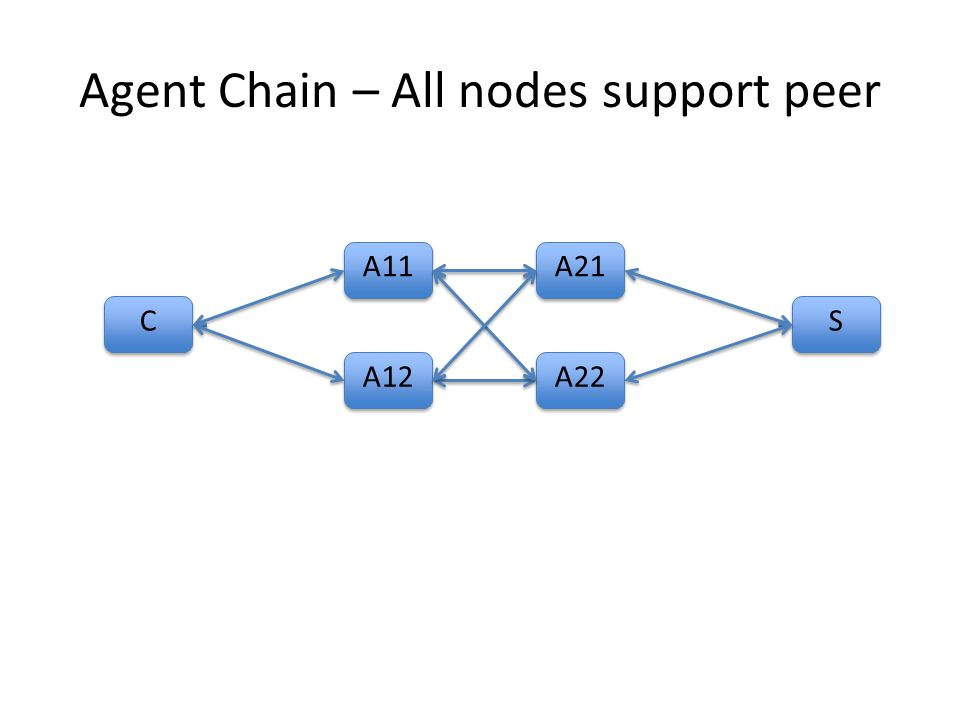 Agent Chain – All nodes support peer C C A11 S S A12 A21 A22