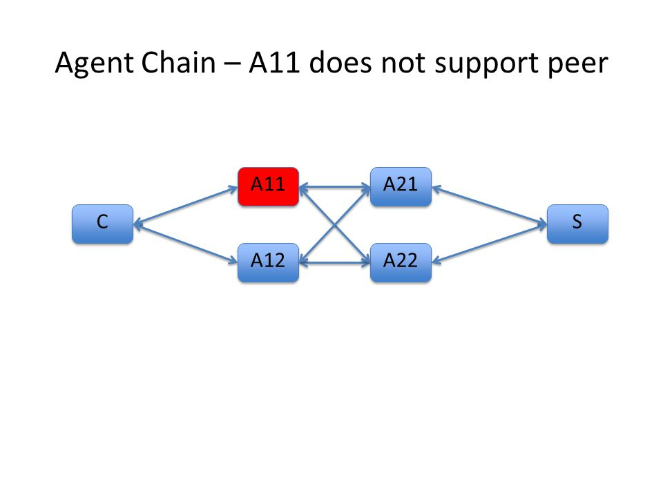 Agent Chain – A11 does not support peer C C A11 S S A12 A21 A22