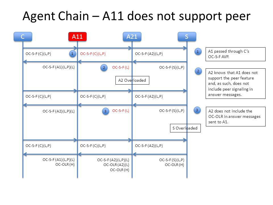 C C A11 A21 OC-S-F (C)(L,P) OC-S-F (L) OC-S-F (A1)(L,P)(L) Agent Chain – A11 does not support peer S S OC-S-F (A2)(L,P) OC-S-F (S)(L,P) A2 Overloaded S Overloaded OC-S-F (C)(L,P) OC-S-F (A2)(L,P) OC-S-F (L)OC-S-F (S)(L,P) OC-S-F (C)(L,P) OC-S-F (A2)(L,P) OC-S-F (A2)(L,P)(L) OC-OLR (A2)(L) OC-OLR (H) OC-S-F (A1)(L,P)(L) OC-OLR (H) OC-S-F (S)(L,P) OC-OLR (H) 1 3 A2 does not include the OC-OLR in answer messages sent to A1.