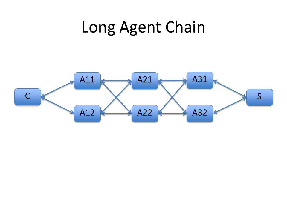 Long Agent Chain C C A11 S S A12 A21 A22 A31 A32