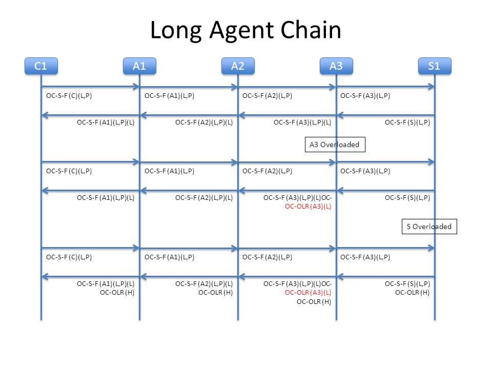 Long Agent Chain C1 A1 A2 A3 S1 OC-S-F (C)(L,P)OC-S-F (A1)(L,P)OC-S-F (A2)(L,P)OC-S-F (A3)(L,P) OC-S-F (S)(L,P)OC-S-F (A3)(L,P)(L)OC-S-F (A2)(L,P)(L)OC-S-F (A1)(L,P)(L) A3 Overloaded OC-S-F (C)(L,P)OC-S-F (A1)(L,P)OC-S-F (A2)(L,P)OC-S-F (A3)(L,P) OC-S-F (S)(L,P)OC-S-F (A3)(L,P)(L)OC- OC-OLR (A3)(L) OC-S-F (A2)(L,P)(L)OC-S-F (A1)(L,P)(L) S Overloaded OC-S-F (C)(L,P)OC-S-F (A1)(L,P)OC-S-F (A2)(L,P)OC-S-F (A3)(L,P) OC-S-F (S)(L,P) OC-OLR (H) OC-S-F (A3)(L,P)(L)OC- OC-OLR (A3)(L) OC-OLR (H) OC-S-F (A2)(L,P)(L) OC-OLR (H) OC-S-F (A1)(L,P)(L) OC-OLR (H)