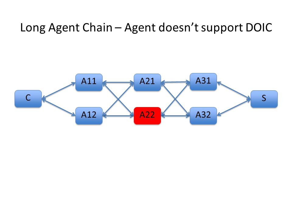 Long Agent Chain – Agent doesn't support DOIC C C A11 S S A12 A21 A22 A31 A32