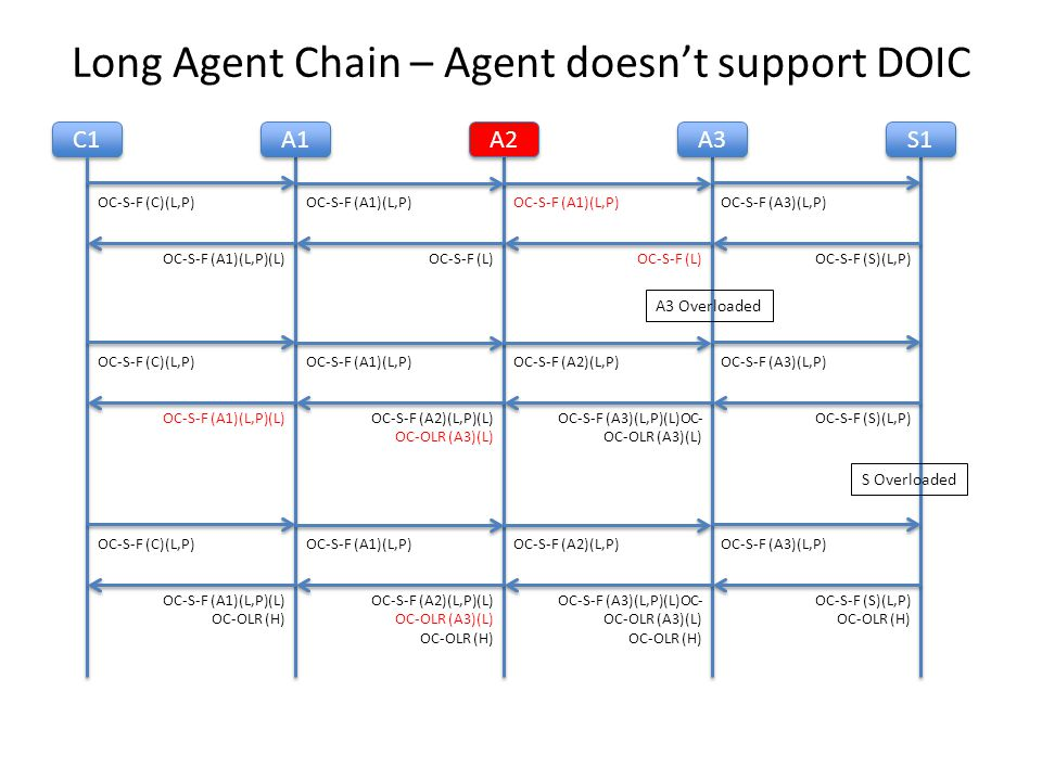 Long Agent Chain – Agent doesn't support DOIC C1 A1 A2 A3 S1 OC-S-F (C)(L,P)OC-S-F (A1)(L,P) OC-S-F (A3)(L,P) OC-S-F (S)(L,P)OC-S-F (L) OC-S-F (A1)(L,P)(L) A3 Overloaded OC-S-F (C)(L,P)OC-S-F (A1)(L,P)OC-S-F (A2)(L,P)OC-S-F (A3)(L,P) OC-S-F (S)(L,P)OC-S-F (A3)(L,P)(L)OC- OC-OLR (A3)(L) OC-S-F (A2)(L,P)(L) OC-OLR (A3)(L) OC-S-F (A1)(L,P)(L) S Overloaded OC-S-F (C)(L,P)OC-S-F (A1)(L,P)OC-S-F (A2)(L,P)OC-S-F (A3)(L,P) OC-S-F (S)(L,P) OC-OLR (H) OC-S-F (A3)(L,P)(L)OC- OC-OLR (A3)(L) OC-OLR (H) OC-S-F (A2)(L,P)(L) OC-OLR (A3)(L) OC-OLR (H) OC-S-F (A1)(L,P)(L) OC-OLR (H)