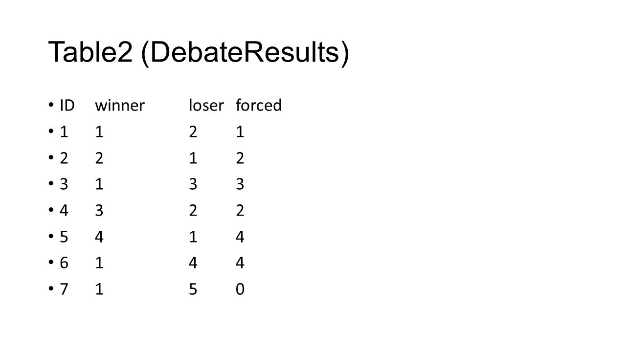 Table2 (DebateResults) IDwinnerloserforced 1121 2212 3133 4322 5414 6144 7150