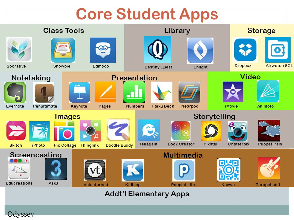 Video Core Student Apps Class Tools Socrative Showbie Edmodo Storage Dropbox Airwatch SCL Notetaking Evernote Penultimate Presentation Keynote Pages Numbers Haiku Deck Nearpod Images iMovie Animoto Skitch iPhoto Pic Collage Thinglink Doodle Buddy Storytelling Tellagami Book Creator Pixntell Chatterpix Screencasting Multimedia Educreations Ask3 Voicethread Kidblog Popplet Lite Kaywa Garageband Library Destiny Quest Enlight Easy Bib Addt'l Middle School Apps Study Blue
