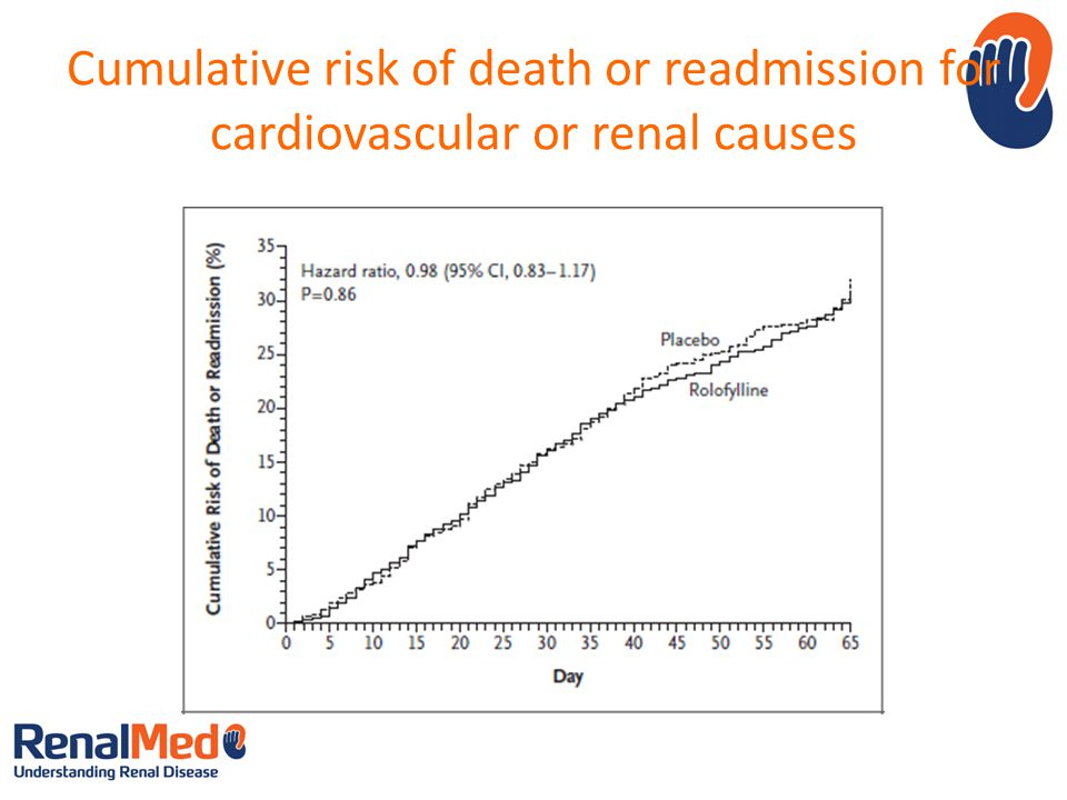Cumulative risk of death or readmission for cardiovascular or renal causes