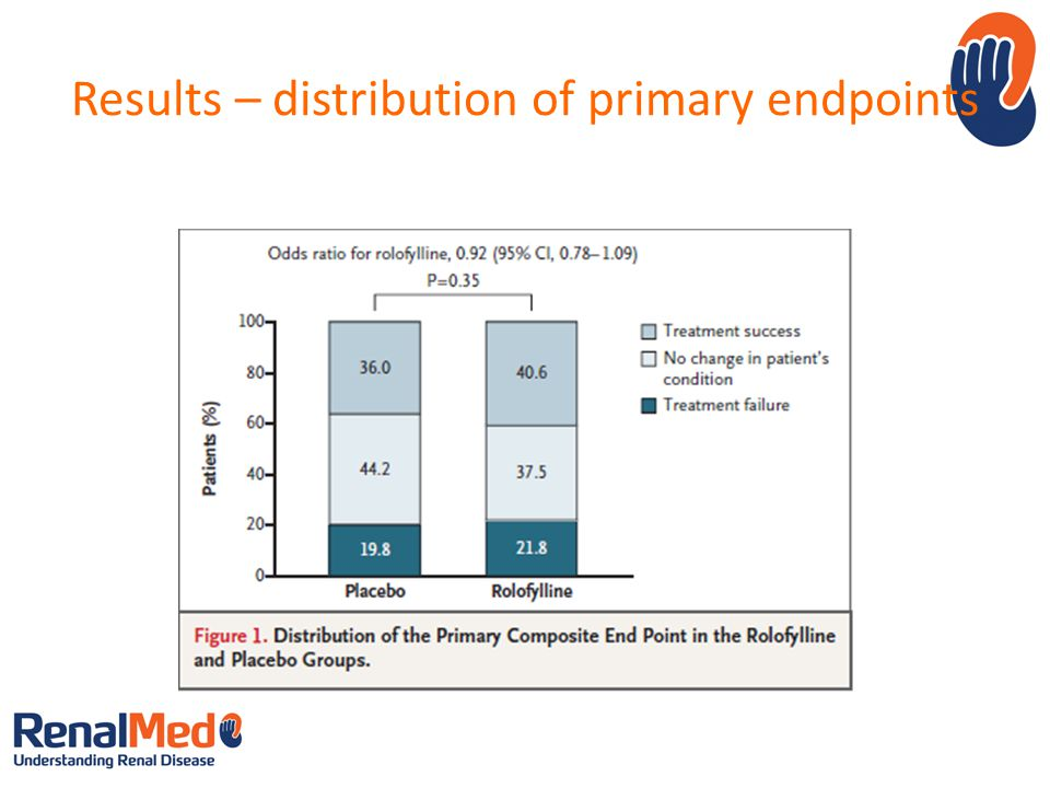 Results – distribution of primary endpoints