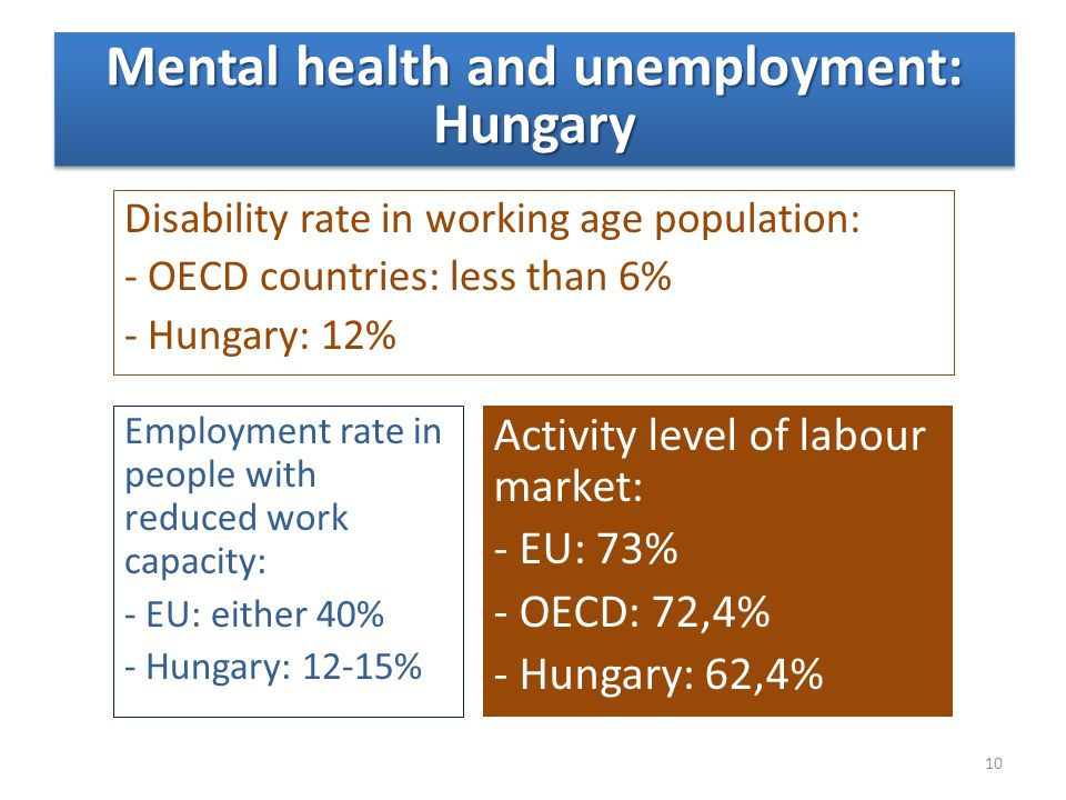 Disability rate in working age population: - OECD countries: less than 6% - Hungary: 12% Employment rate in people with reduced work capacity: - EU: e