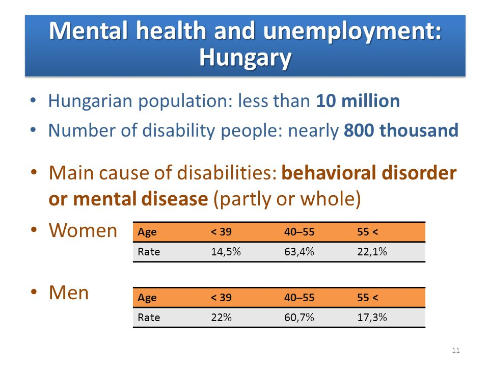 Hungarian population: less than 10 million Number of disability people: nearly 800 thousand Mental health and unemployment: Hungary Main cause of disa