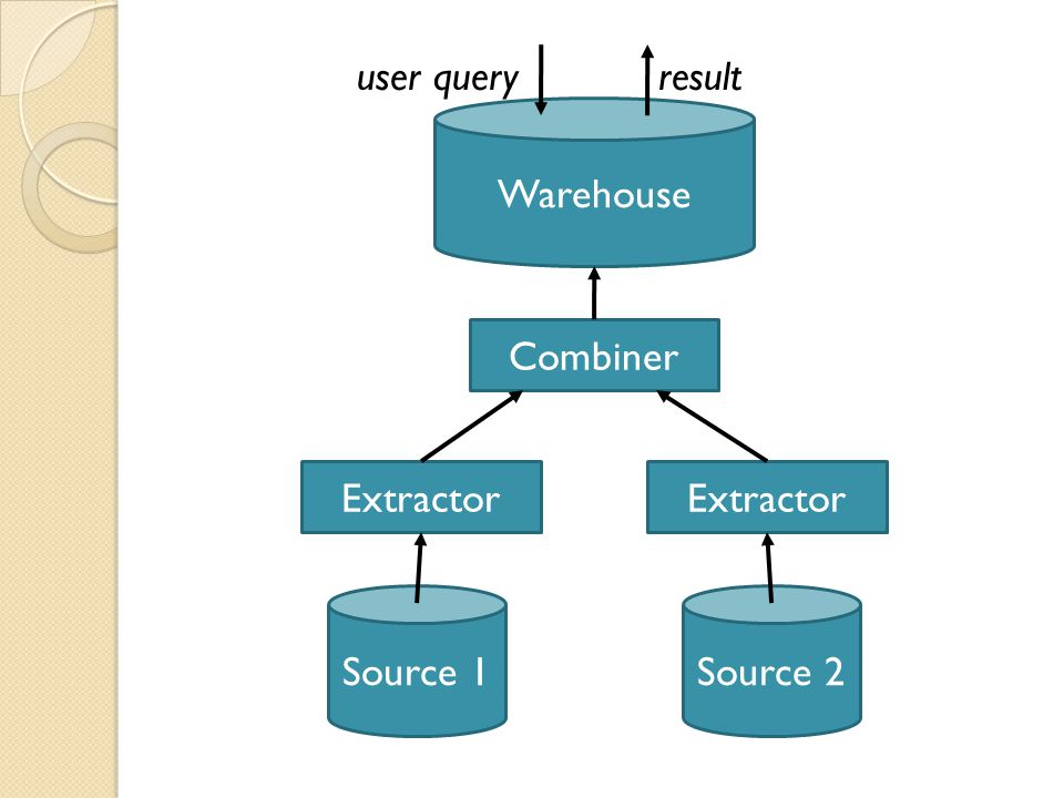 Wrappers in Mediator Systems Mediator systems require more complex wrappers than warehouse systems Must be able to accept a variety of queries from the mediator and translate any of them to the terms of the source