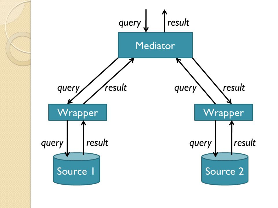 Mediator Wrapper Source 1 queryresult queryresult Wrapper Source 2 queryresult queryresult queryresult