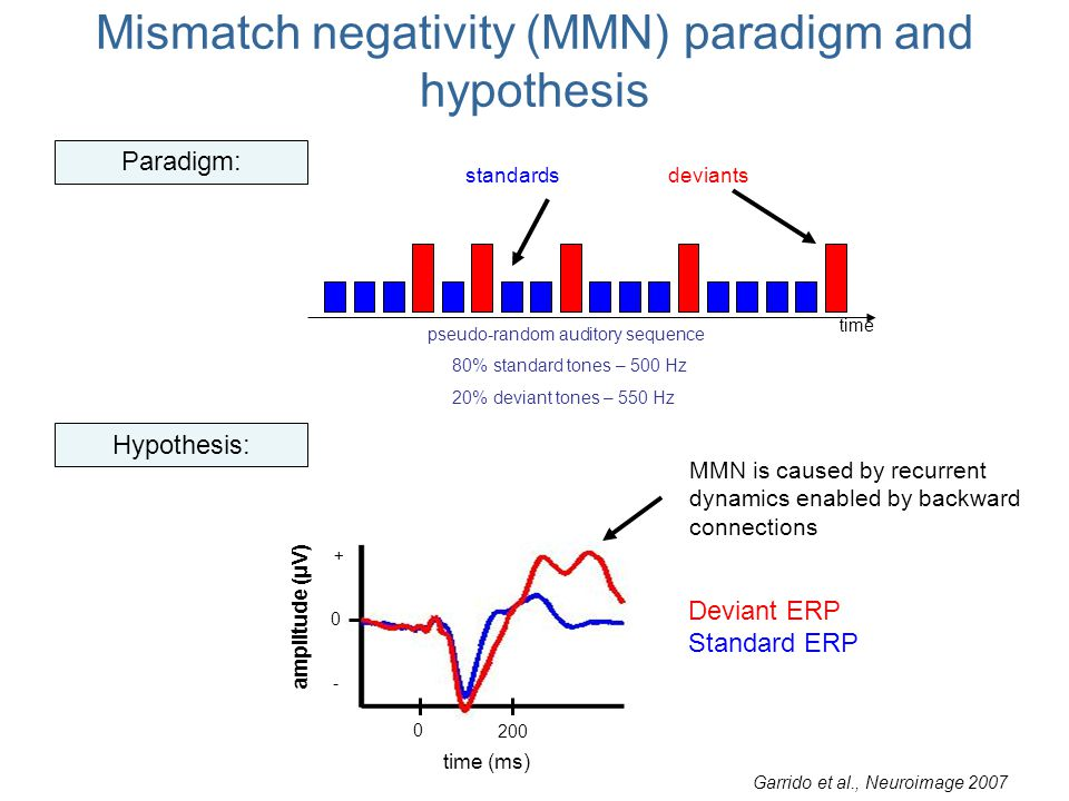 pseudo-random auditory sequence 80% standard tones – 500 Hz 20% deviant tones – 550 Hz time standardsdeviants Mismatch negativity (MMN) paradigm and hypothesis time (ms) Paradigm: amplitude (μV) 0 200 - + 0 Deviant ERP Standard ERP Hypothesis: MMN is caused by recurrent dynamics enabled by backward connections Garrido et al., Neuroimage 2007
