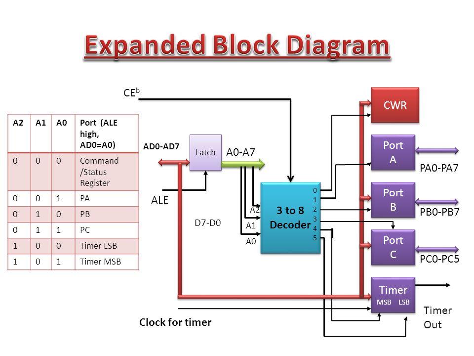 3 to 8 Decoder CWR Port A Port A Port B Port B Port C Port C Timer MSB LSB Timer MSB LSB Latch Clock for timer PA0-PA7 PB0-PB7 PC0-PC5 Timer Out A0 A1 A2 ALE AD0-AD7 A0-A7 D7-D0 012345012345 CE b A2A1A0Port (ALE high, AD0=A0) 000Command /Status Register 001PA 010PB 011PC 100Timer LSB 101Timer MSB