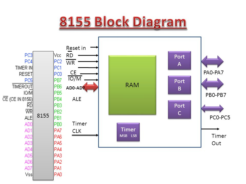 RAM Port A Port A Port B Port B Port C Port C Timer MSB LSB Timer MSB LSB PA0-PA7 PB0-PB7 PC0-PC5 Timer Out Reset in RD WR ALE CE IO/M AD0-AD7 8155 Timer CLK