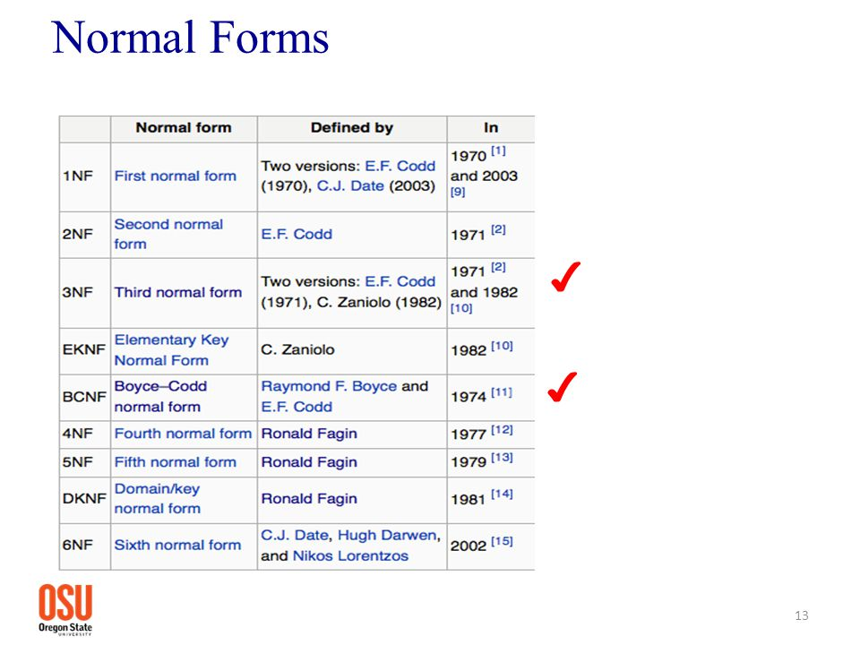 Normal Forms ✔ ✔ 13