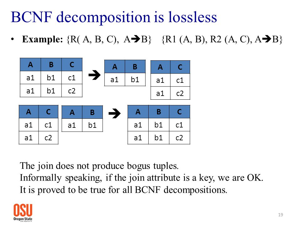 BCNF decomposition is lossless Example: {R( A, B, C), A  B} {R1 (A, B), R2 (A, C), A  B}  19 ABC a1b1c1 a1b1c2 The join does not produce bogus tupl