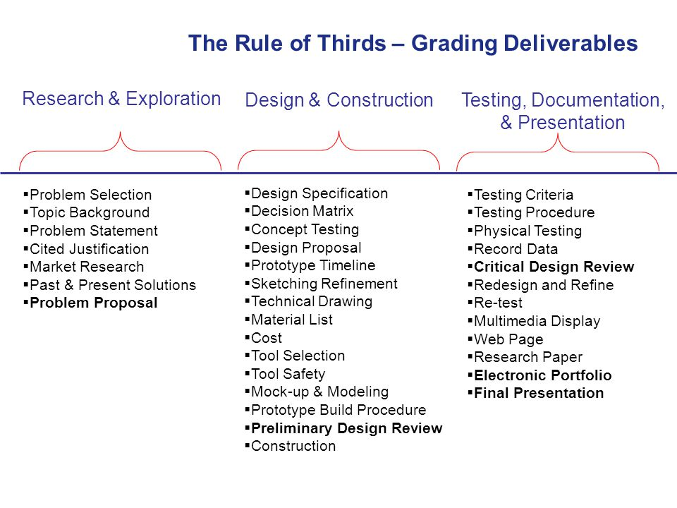 Research & Exploration Design & Construction Testing, Documentation, & Presentation  Problem Selection  Topic Background  Problem Statement  Cited